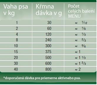 menu davkovanie